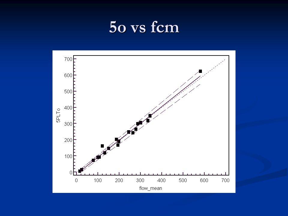 5o vs fcm