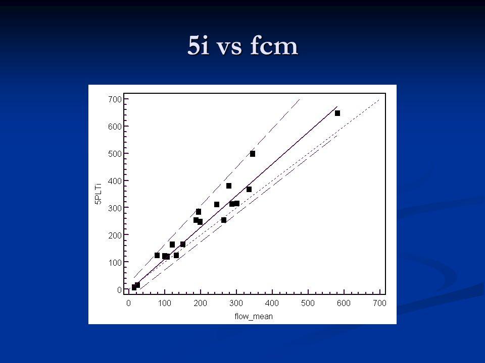 5i vs fcm