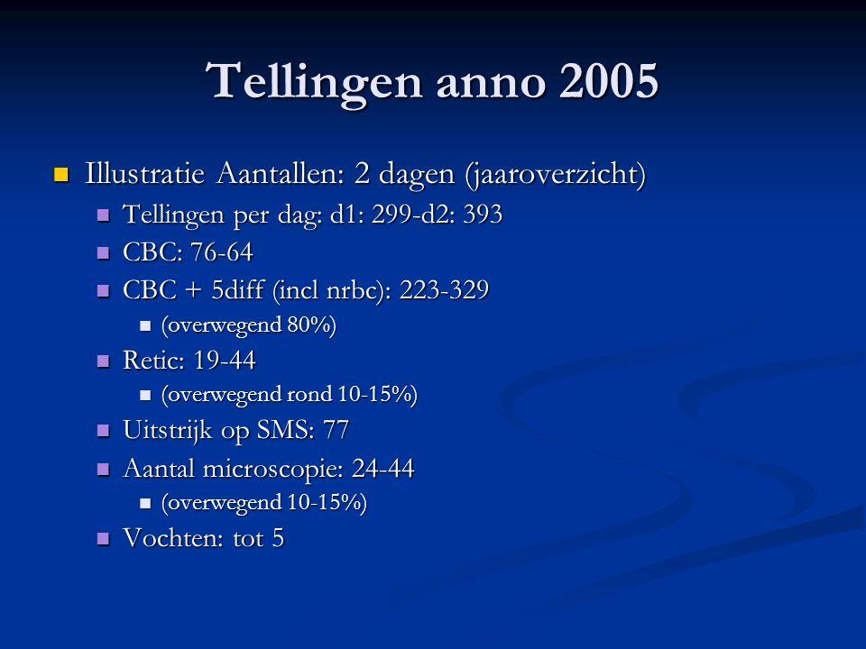 Tellingen anno 2005 Illustratie Aantallen: 2 dagen (jaaroverzicht) Illustratie Aantallen: 2 dagen (jaaroverzicht) Tellingen per dag: d1: 299-d2: 393 T