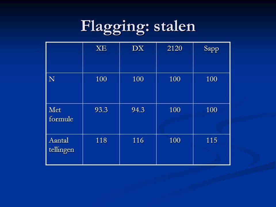 Flagging: stalen XEDX2120Sapp N100100100100 Met formule 93.394.3100100 Aantal tellingen 118116100115