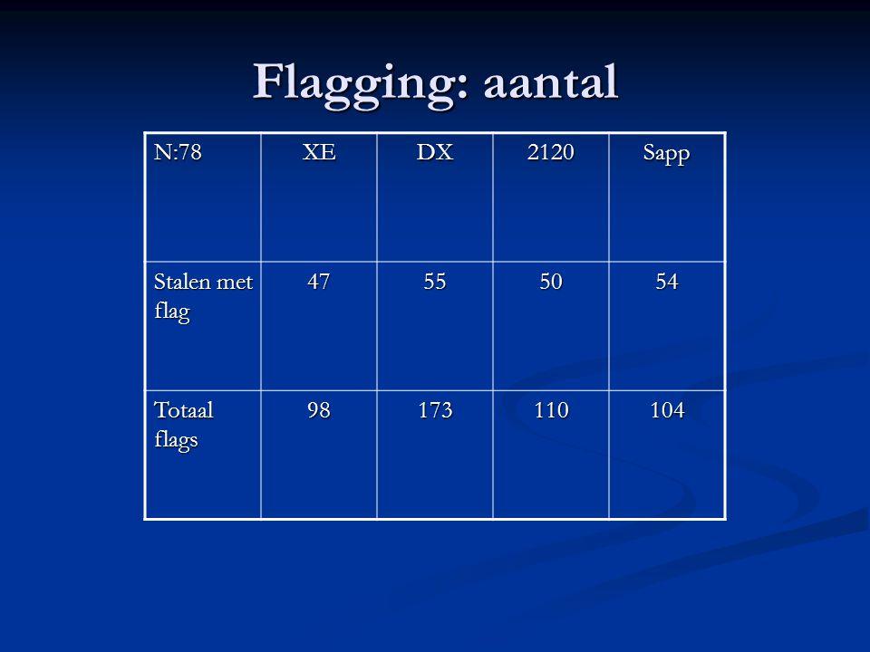 Flagging: aantal N:78XEDX2120Sapp Stalen met flag 47555054 Totaal flags 98173110104