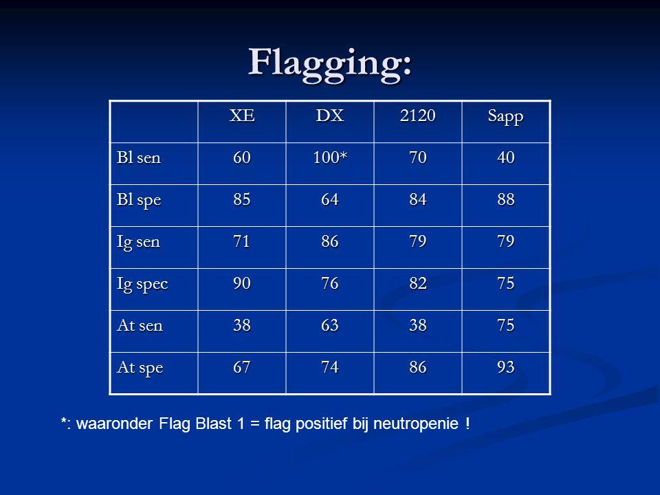 Flagging: XEDX2120Sapp Bl sen 60100*7040 Bl spe 85648488 Ig sen 71867979 Ig spec 90768275 At sen 38633875 At spe 67748693 *: waaronder Flag Blast 1 =