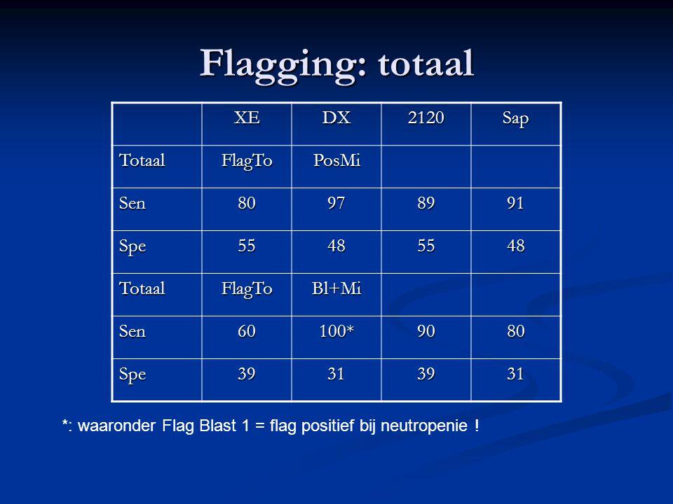 Flagging: totaal XEDX2120Sap TotaalFlagToPosMi Sen80978991 Spe55485548 TotaalFlagToBl+Mi Sen60100*9080 Spe39313931 *: waaronder Flag Blast 1 = flag po