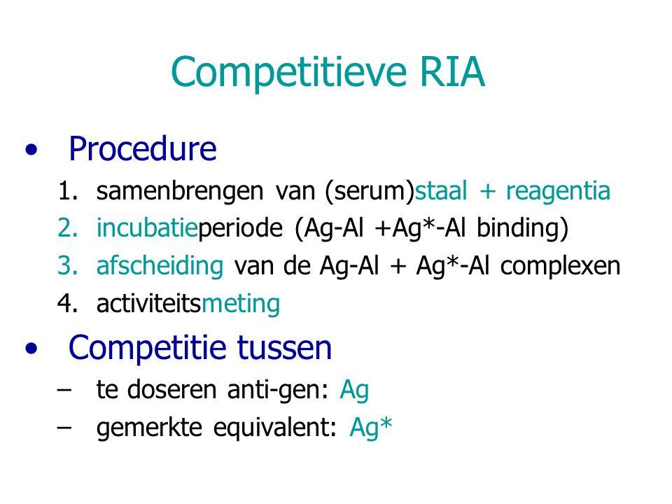 Competitieve RIA Procedure 1.samenbrengen van (serum)staal + reagentia 2.incubatieperiode (Ag-Al +Ag*-Al binding) 3.afscheiding van de Ag-Al + Ag*-Al