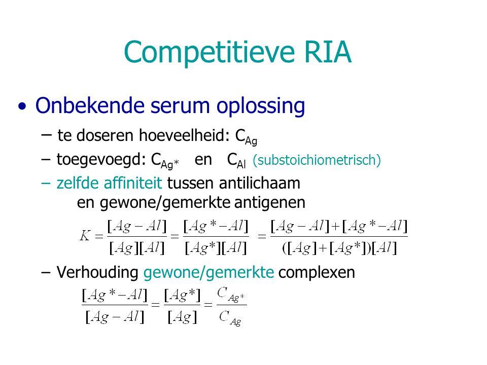 Competitieve RIA Onbekende serum oplossing – te doseren hoeveelheid: C Ag –toegevoegd: C Ag* en C Al (substoichiometrisch) –zelfde affiniteit tussen a
