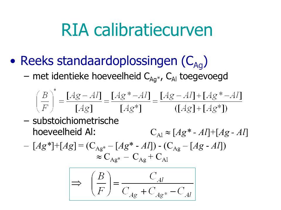RIA calibratiecurven Reeks standaardoplossingen (C Ag ) –met identieke hoeveelheid C Ag*, C Al toegevoegd –substoichiometrische hoeveelheid Al: C Al 