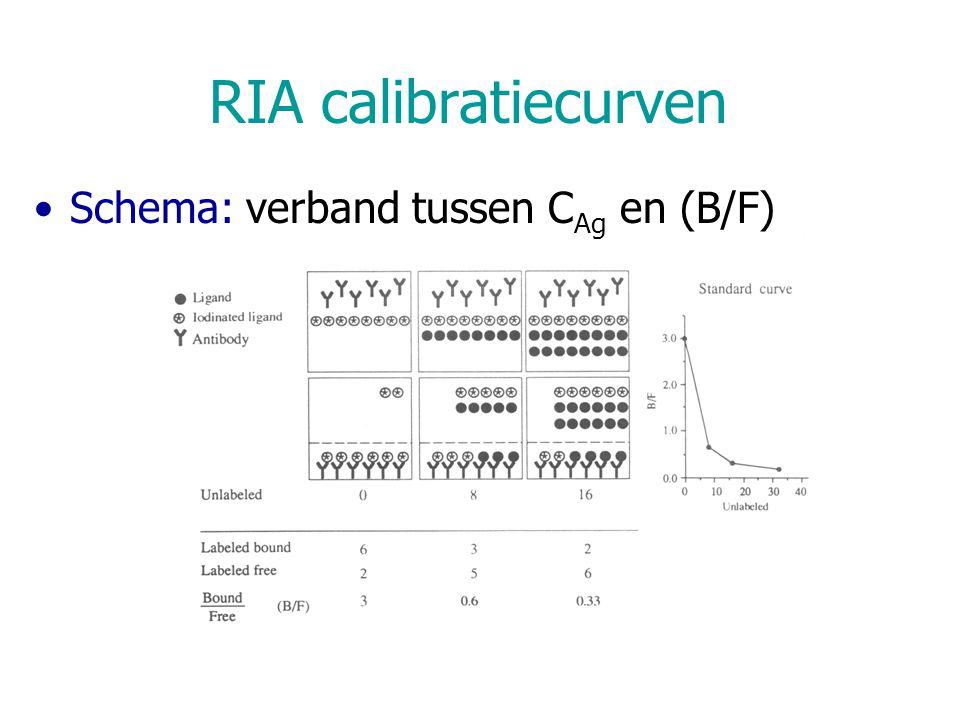 RIA calibratiecurven Schema: verband tussen C Ag en (B/F)