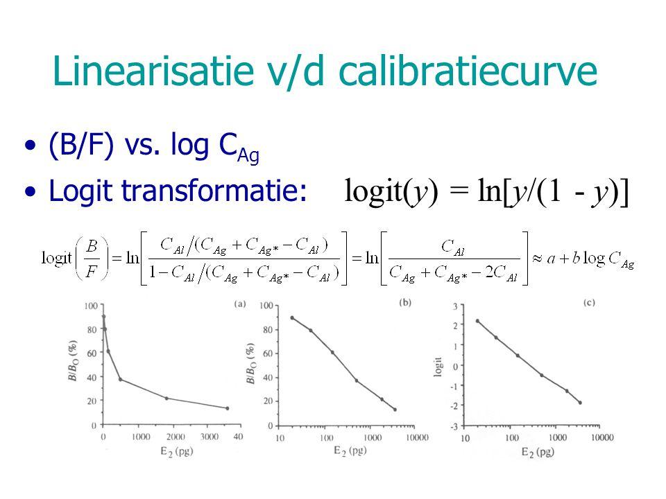 Linearisatie v/d calibratiecurve (B/F) vs. log C Ag Logit transformatie: logit(y) = ln[y/(1 - y)]