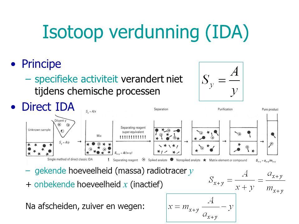 Isotoop verdunning (IDA) Voorbeeld: onbekende Co oplossing –toegevoegd: y = 7,5 mg 60 Co in 10 mL, A = 340 cpm –na mengen: Co-neerslag via electrodepositie, –massa Co: m x+y = 10,3 mg, activiteit: a x+y = 178 cpm  Specifieke activiteit van Co: 178 cpm/10,3 mg = 17,3 cpm/mg  massa Co+ 60 Co in neerslag: 340 cpm/17,3 cpm/mg = 19,6 mg  massa Co in neerslag: 19,6 – 7,5 mg = 12,1 mg