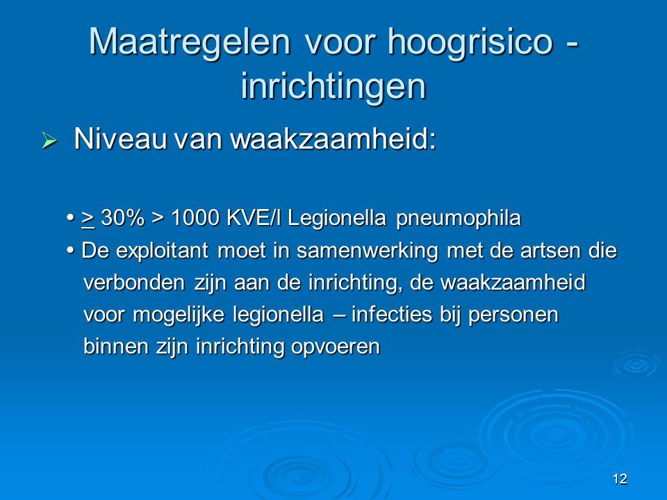 12 Maatregelen voor hoogrisico - inrichtingen  Niveau van waakzaamheid:  > 30% > 1000 KVE/l Legionella pneumophila  De exploitant moet in samenwerk