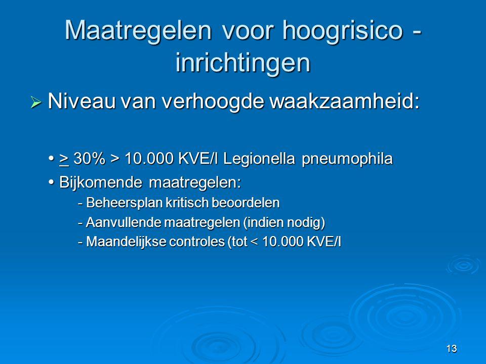 13 Maatregelen voor hoogrisico - inrichtingen  Niveau van verhoogde waakzaamheid:  > 30% > 10.000 KVE/l Legionella pneumophila  Bijkomende maatrege