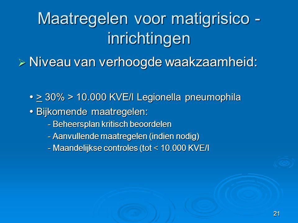 21 Maatregelen voor matigrisico - inrichtingen  Niveau van verhoogde waakzaamheid:  > 30% > 10.000 KVE/l Legionella pneumophila  Bijkomende maatreg