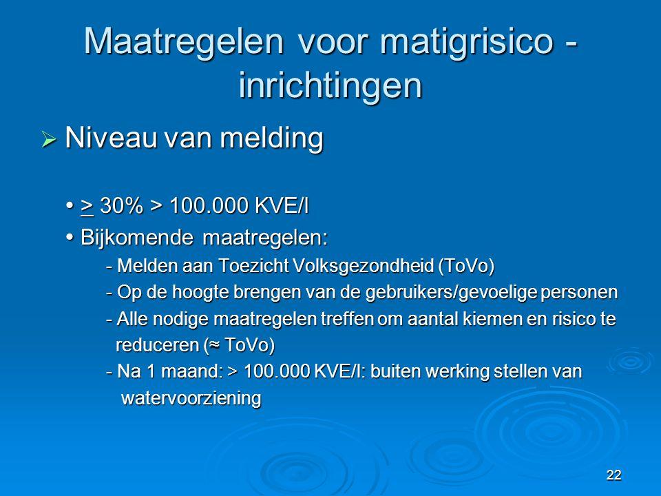 22 Maatregelen voor matigrisico - inrichtingen  Niveau van melding  > 30% > 100.000 KVE/l  Bijkomende maatregelen: - Melden aan Toezicht Volksgezon