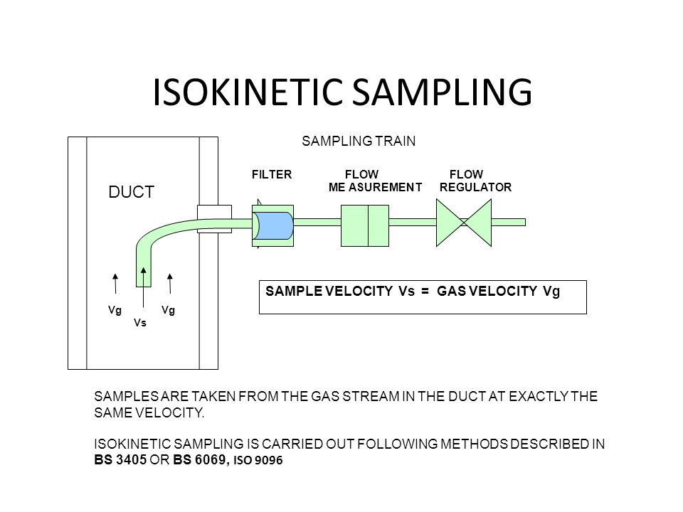 ISOKINETIC SAMPLING Vg Vs FILTER FLOW FLOW ME ASUREMENT REGULATOR DUCT SAMPLING TRAIN SAMPLES ARE TAKEN FROM THE GAS STREAM IN THE DUCT AT EXACTLY THE SAME VELOCITY.