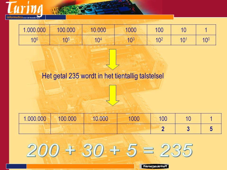 1.000.000100.00010.0001000100101 10 6 10 5 10 4 10 3 10 2 10 1 10 0 Het getal 235 wordt in het tientallig talstelsel 1.000.000100.00010.0001000100101