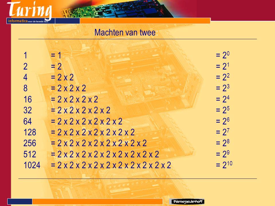 Machten van twee : 1= 1= 2 0 2= 2= 2 1 4= 2 x 2= 2 2 8= 2 x 2 x 2= 2 3 16= 2 x 2 x 2 x 2= 2 4 32= 2 x 2 x 2 x 2 x 2= 2 5 64= 2 x 2 x 2 x 2 x 2 x 2= 2