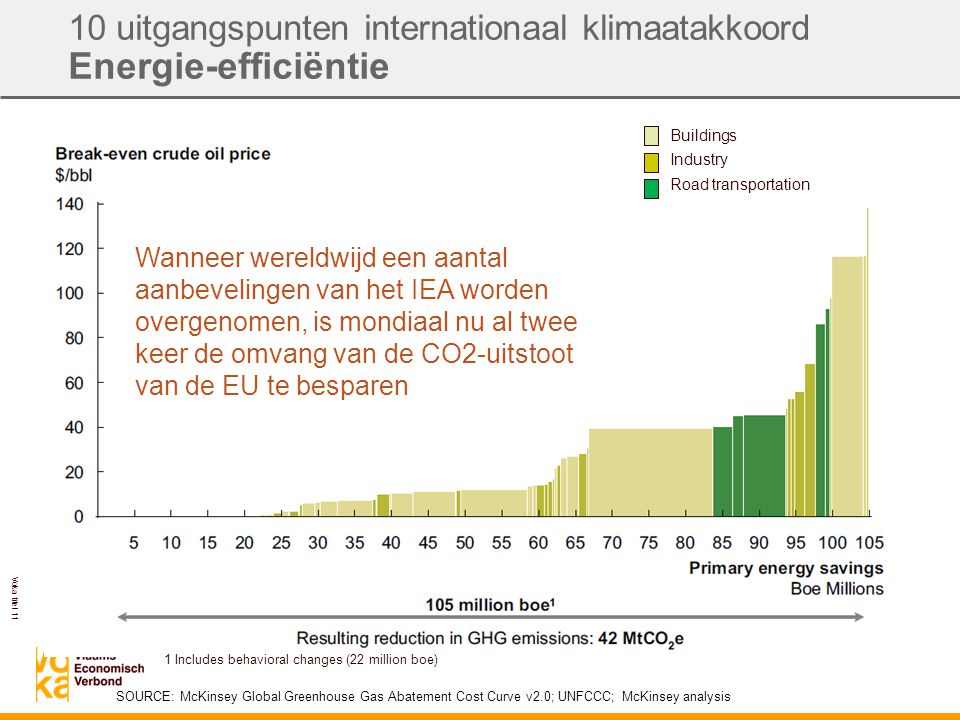 Voka titel 11 10 uitgangspunten internationaal klimaatakkoord Energie-efficiëntie Buildings Industry Road transportation SOURCE: McKinsey Global Greenhouse Gas Abatement Cost Curve v2.0; UNFCCC; McKinsey analysis 1 Includes behavioral changes (22 million boe) Wanneer wereldwijd een aantal aanbevelingen van het IEA worden overgenomen, is mondiaal nu al twee keer de omvang van de CO2-uitstoot van de EU te besparen