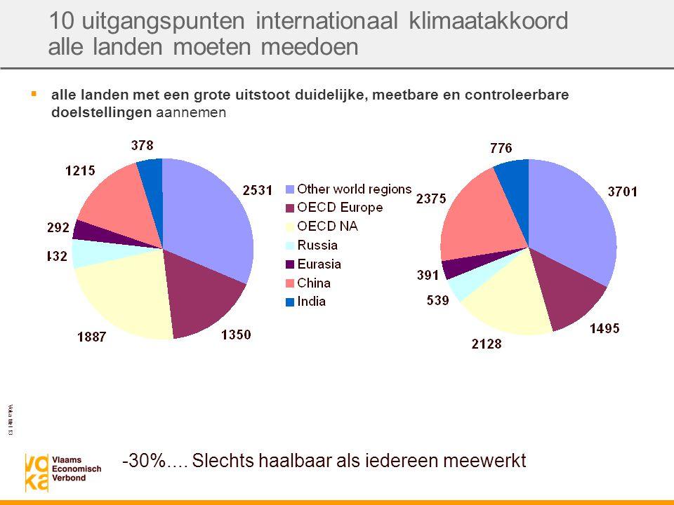 Voka titel 13 10 uitgangspunten internationaal klimaatakkoord alle landen moeten meedoen  alle landen met een grote uitstoot duidelijke, meetbare en controleerbare doelstellingen aannemen -30%....