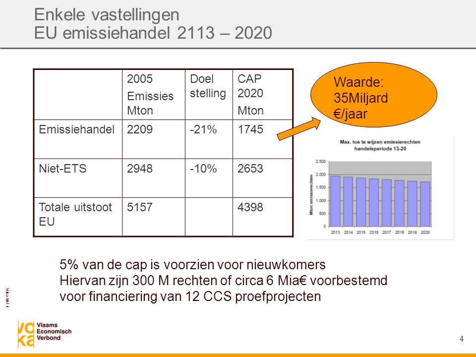 Voka titel 4 4 Enkele vastellingen EU emissiehandel 2113 – 2020 2005 Emissies Mton Doel stelling CAP 2020 Mton Emissiehandel2209-21%1745 Niet-ETS2948-10%2653 Totale uitstoot EU 51574398 5% van de cap is voorzien voor nieuwkomers Hiervan zijn 300 M rechten of circa 6 Mia€ voorbestemd voor financiering van 12 CCS proefprojecten Waarde: 35Miljard €/jaar