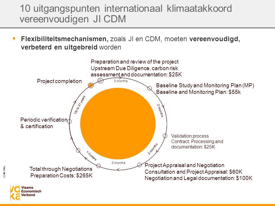 Voka titel 10 10 uitgangspunten internationaal klimaatakkoord iedereen veranwoordelijk  Alle groepen in de samenleving moeten hun verantwoordelijkheid opnemen