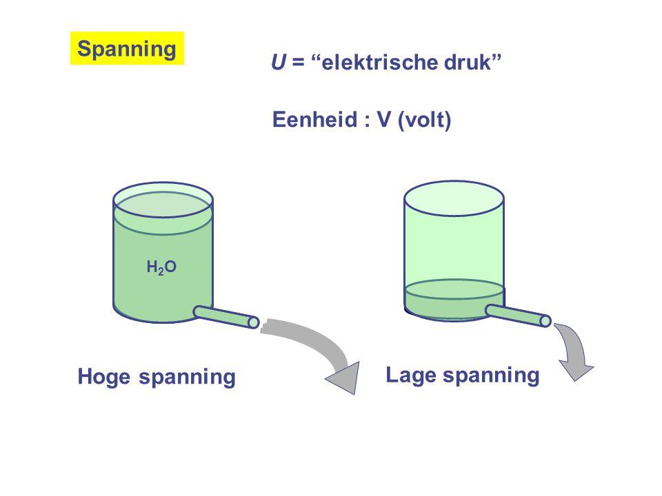U = elektrische druk Eenheid : V (volt) H2OH2O Hoge spanning Lage spanning Spanning