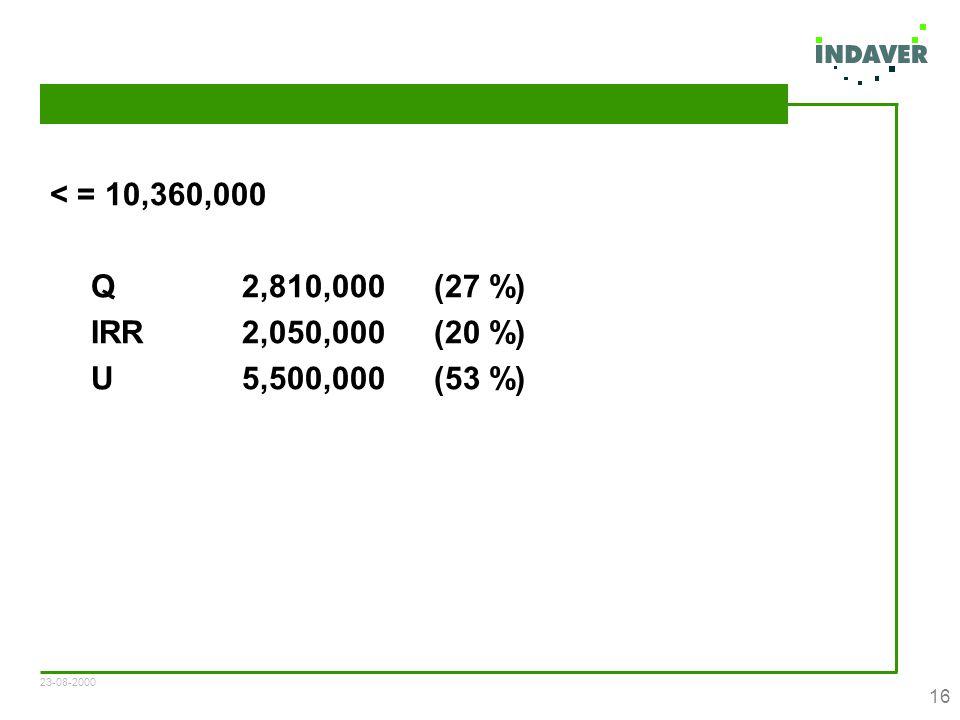23-08-2000 16 < = 10,360,000 Q 2,810,000(27 %) IRR2,050,000(20 %) U5,500,000(53 %)