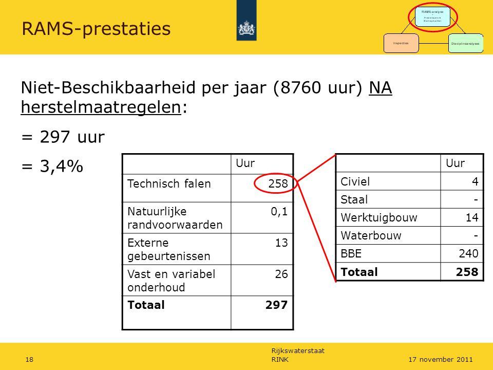 Rijkswaterstaat RINK1817 november 2011 RAMS-prestaties Uur Technisch falen258 Natuurlijke randvoorwaarden 0,1 Externe gebeurtenissen 13 Vast en variab