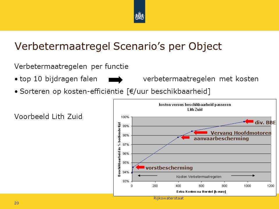 Rijkswaterstaat 20 Verbetermaatregel Scenario's per Object Verbetermaatregelen per functie top 10 bijdragen falen verbetermaatregelen met kosten Sorte