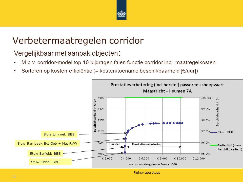Rijkswaterstaat Verbetermaatregelen corridor Stuw Linne: BBE Stuw Belfeld: BBE Sluis Sambeek Ext Geb + Nat RVW Sluis Limmel: BBE Vergelijkbaar met aan