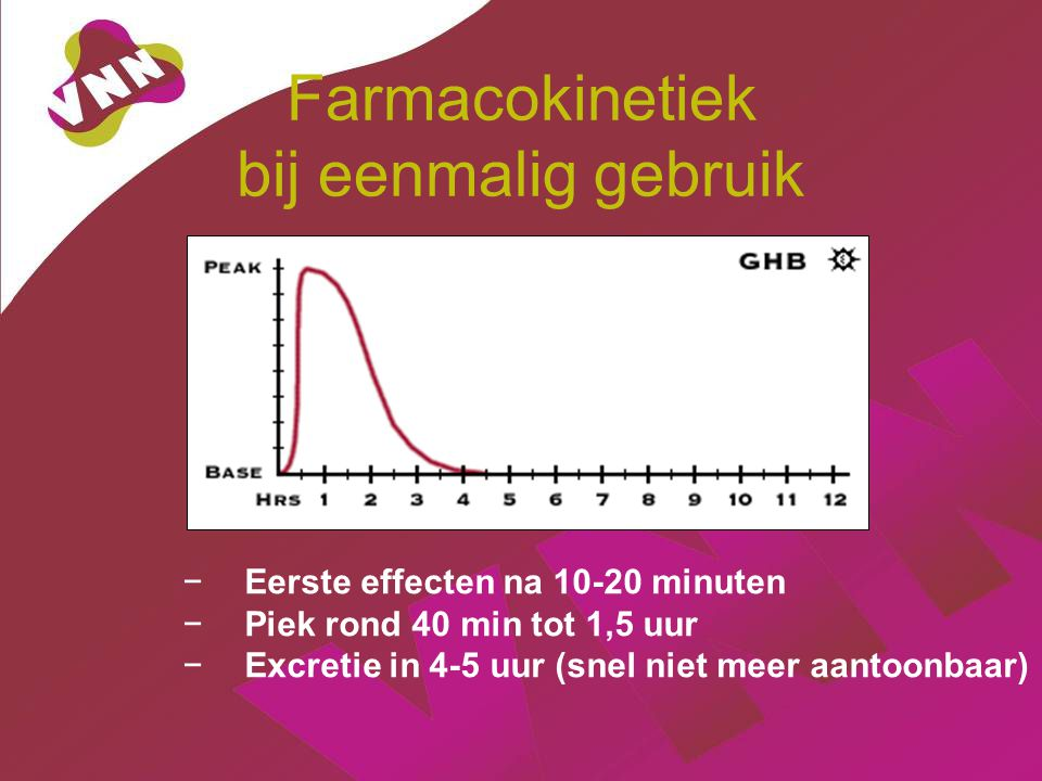 Farmacokinetiek bij eenmalig gebruik − Eerste effecten na 10-20 minuten − Piek rond 40 min tot 1,5 uur − Excretie in 4-5 uur (snel niet meer aantoonbaar)