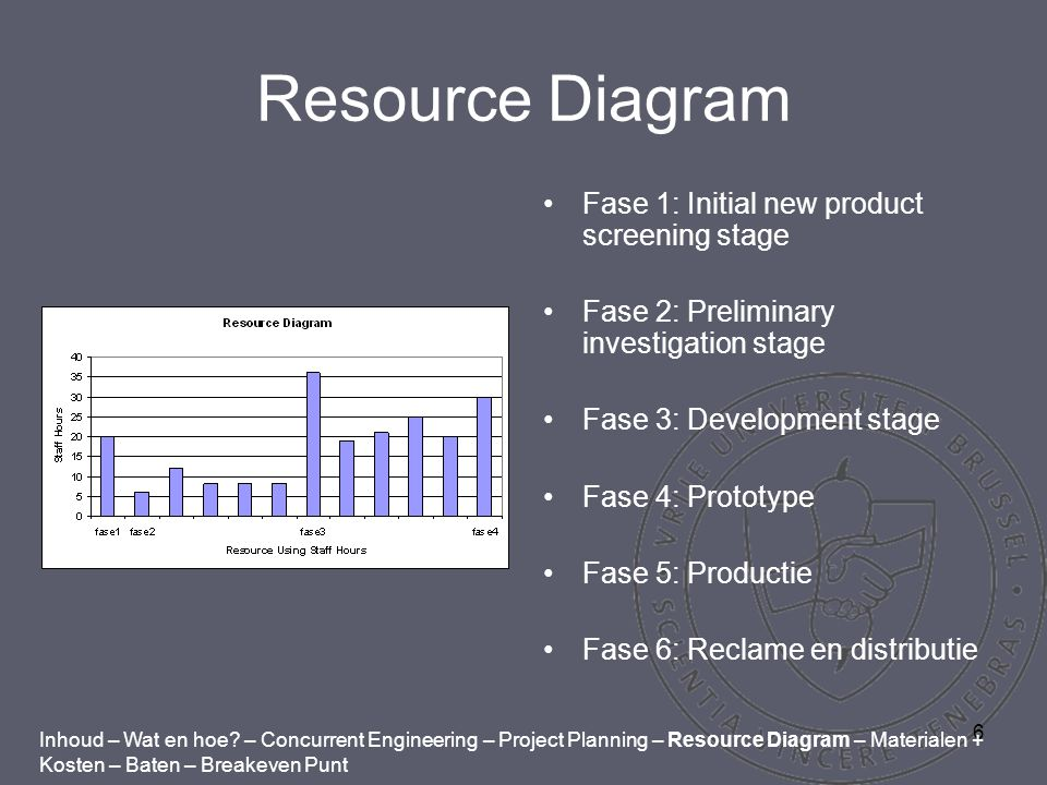 6 Resource Diagram Fase 1: Initial new product screening stage Fase 2: Preliminary investigation stage Fase 3: Development stage Fase 4: Prototype Fase 5: Productie Fase 6: Reclame en distributie Inhoud – Wat en hoe.