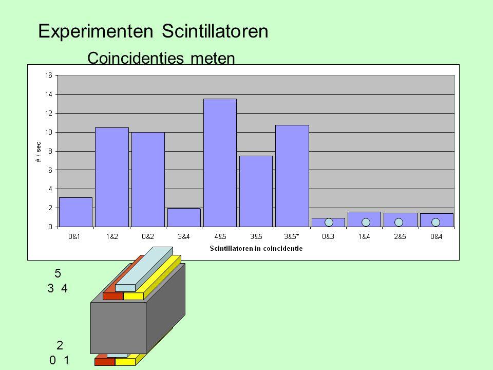 Experimenten Scintillatoren Coincidenties meten 2 0 1 5 3 4