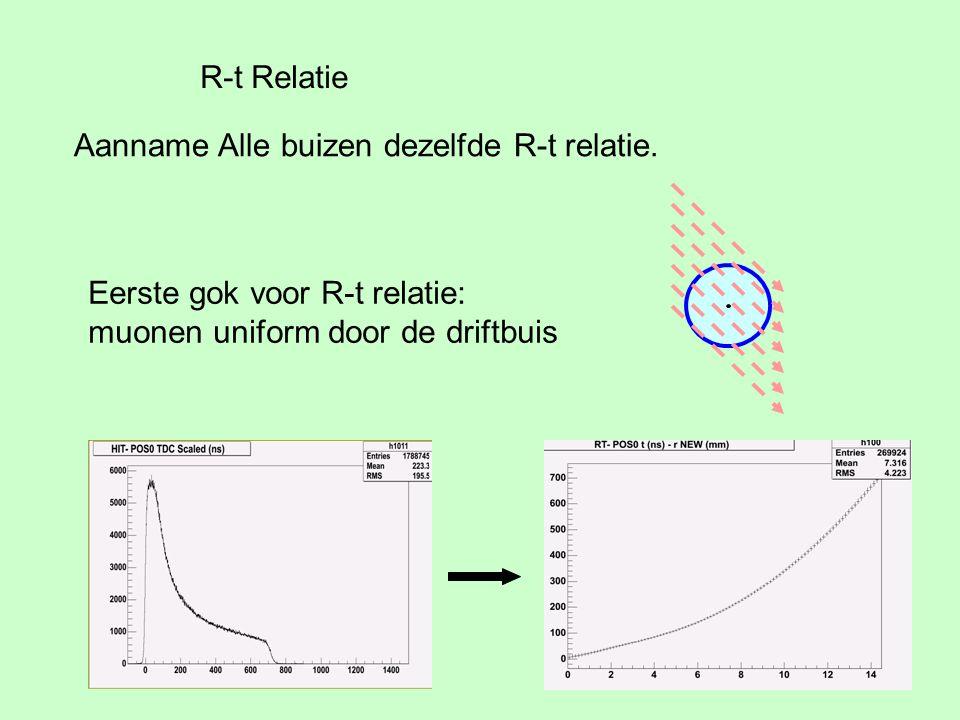 R-t Relatie Aanname Alle buizen dezelfde R-t relatie. Eerste gok voor R-t relatie: muonen uniform door de driftbuis