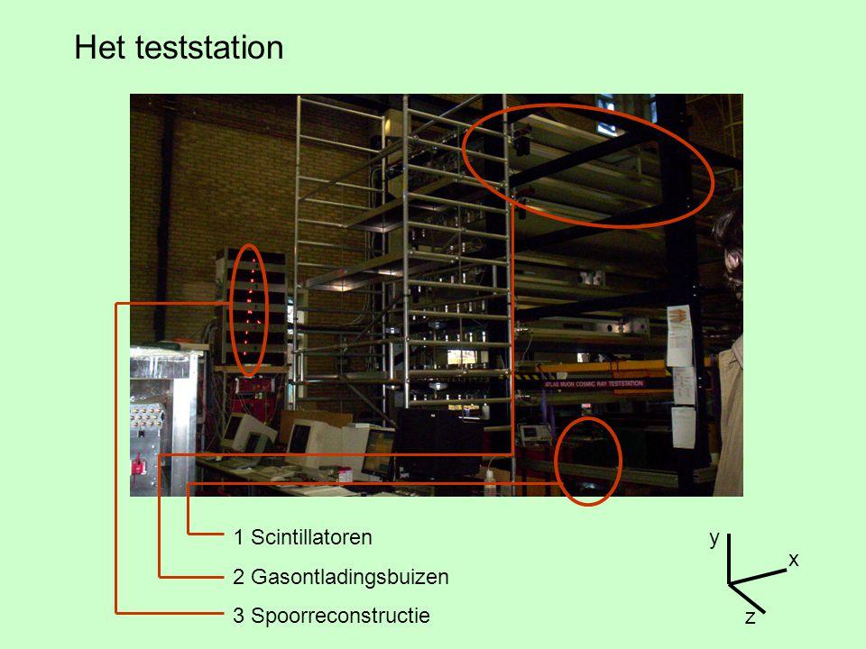 Het teststation 1 Scintillatoren 2 Gasontladingsbuizen 3 Spoorreconstructie x y z