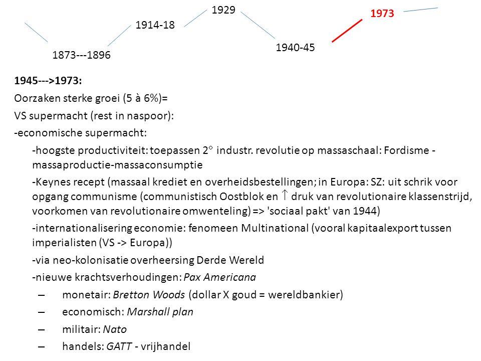 1914-18 1873---1896 1940-45 1929 1973 1945--->1973: Oorzaken sterke groei (5 à 6%)= VS supermacht (rest in naspoor): -economische supermacht: -hoogste productiviteit: toepassen 2  industr.