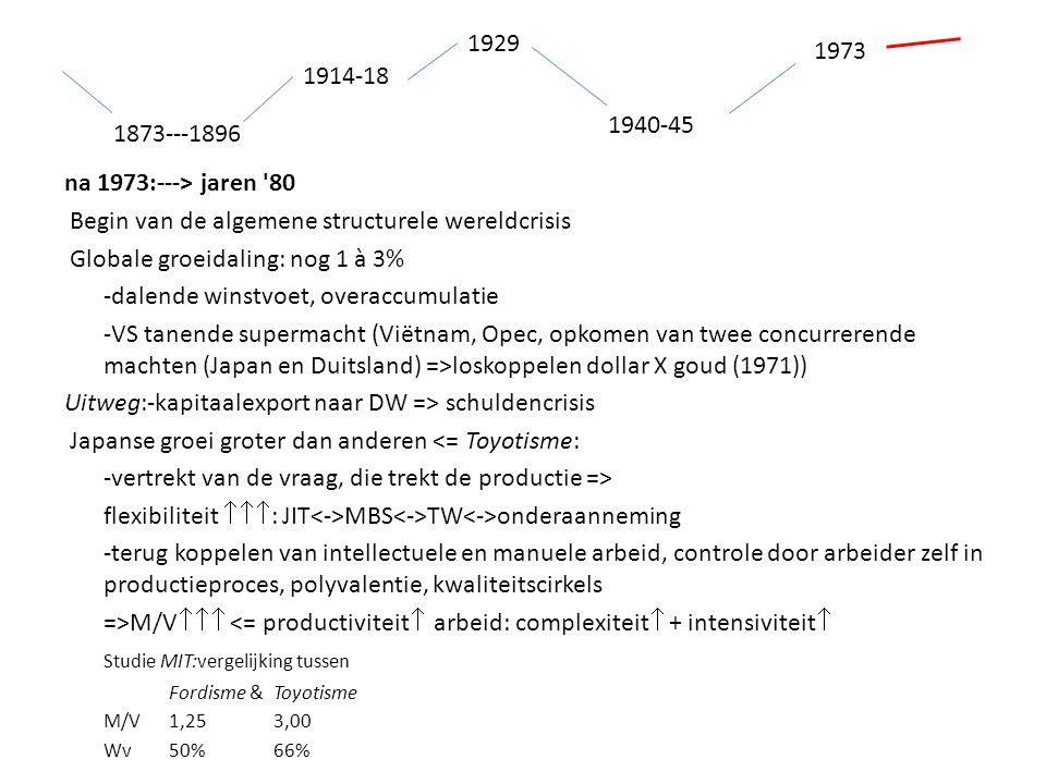 1914-18 1873---1896 1940-45 1929 1973 na 1973:---> jaren 80 Begin van de algemene structurele wereldcrisis Globale groeidaling: nog 1 à 3% -dalende winstvoet, overaccumulatie -VS tanende supermacht (Viëtnam, Opec, opkomen van twee concurrerende machten (Japan en Duitsland) =>loskoppelen dollar X goud (1971)) Uitweg:-kapitaalexport naar DW => schuldencrisis Japanse groei groter dan anderen <= Toyotisme: -vertrekt van de vraag, die trekt de productie => flexibiliteit  : JIT MBS TW onderaanneming -terug koppelen van intellectuele en manuele arbeid, controle door arbeider zelf in productieproces, polyvalentie, kwaliteitscirkels =>M/V  <= productiviteit  arbeid: complexiteit  + intensiviteit  Studie MIT:vergelijking tussen Fordisme &Toyotisme M/V1,253,00 Wv50%66%