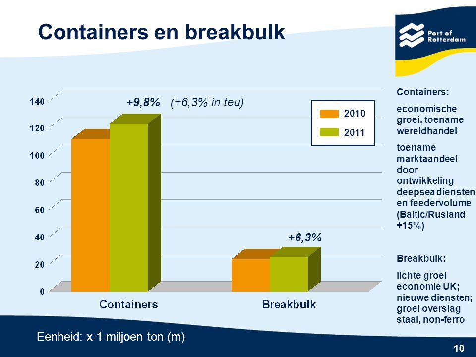 10 Containers en breakbulk +6,3% +9,8% (+6,3% in teu) 2010 2011 Eenheid: x 1 miljoen ton (m) Containers: economische groei, toename wereldhandel toename marktaandeel door ontwikkeling deepsea diensten en feedervolume (Baltic/Rusland +15%) Breakbulk: lichte groei economie UK; nieuwe diensten; groei overslag staal, non-ferro