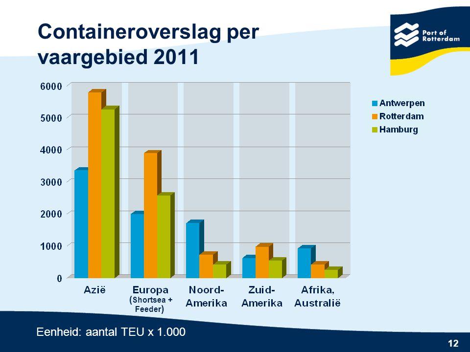 12 Containeroverslag per vaargebied 2011 Eenheid: aantal TEU x 1.000 ( Shortsea + Feeder )