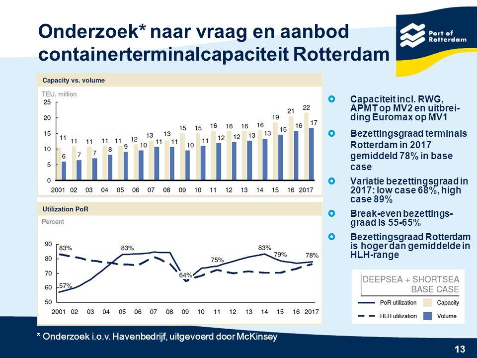 13 Onderzoek* naar vraag en aanbod containerterminalcapaciteit Rotterdam  Capaciteit incl.