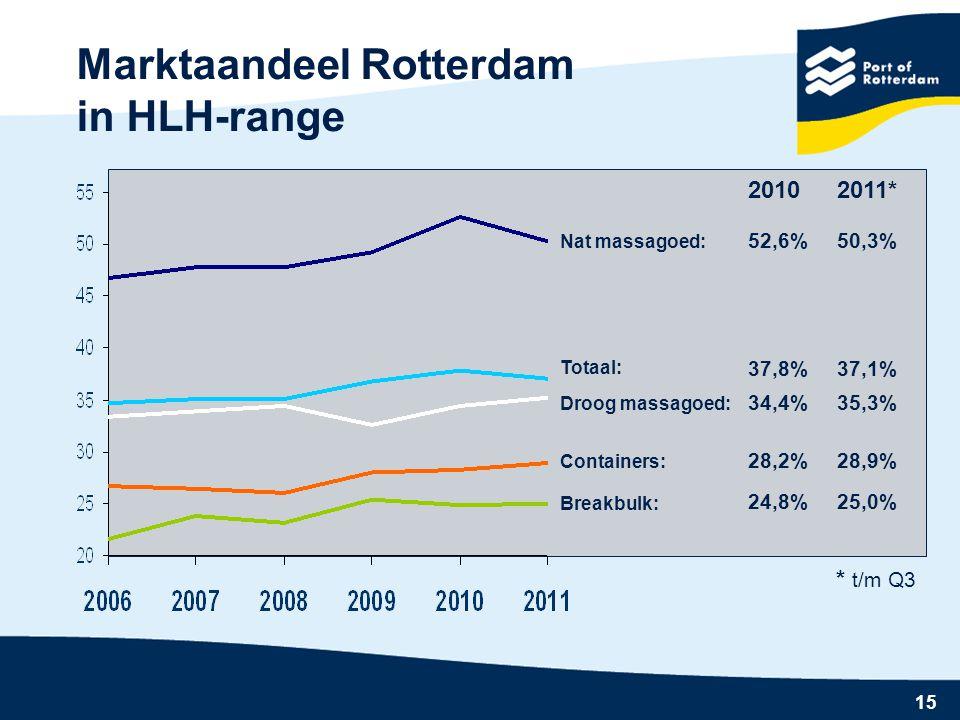 15 Marktaandeel Rotterdam in HLH-range Breakbulk: Containers: Nat massagoed: Droog massagoed: Totaal: 2011* 50,3% 35,3% 28,9% 25,0% 37,1% * t/m Q3 2010 52,6% 34,4% 28,2% 24,8% 37,8%