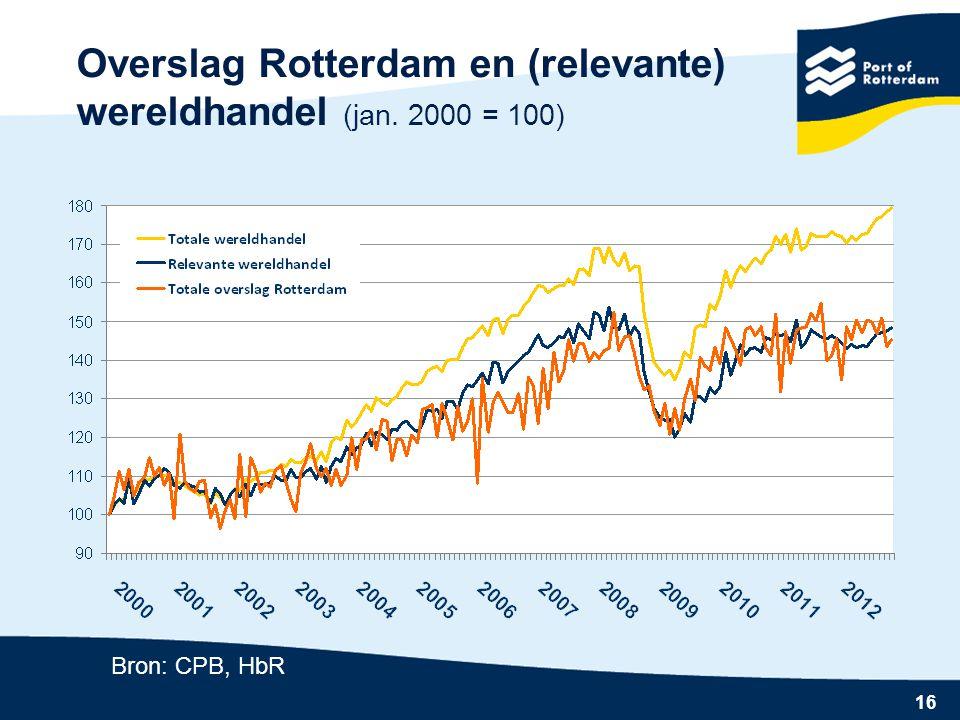 16 Overslag Rotterdam en (relevante) wereldhandel (jan. 2000 = 100) Bron: CPB, HbR