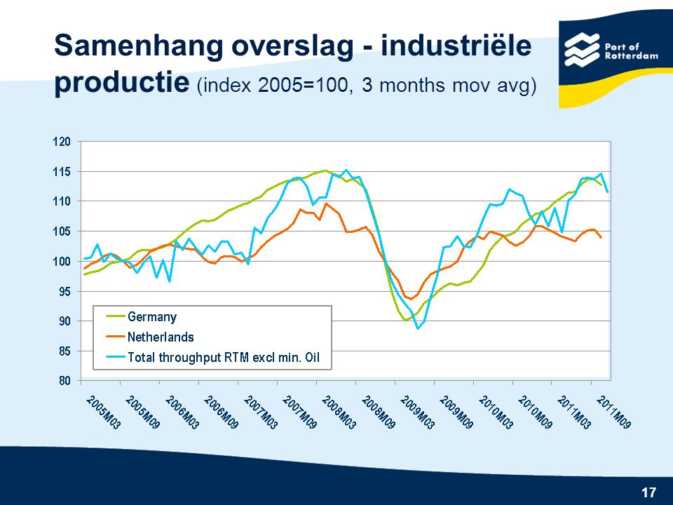 17 Samenhang overslag - industriële productie (index 2005=100, 3 months mov avg)