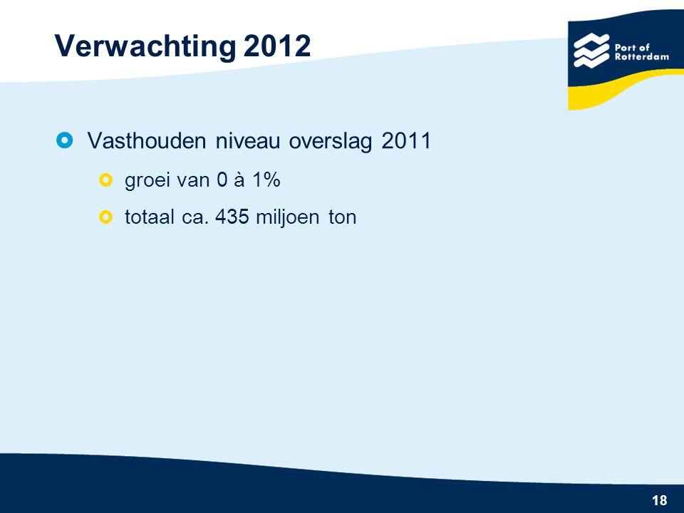 18 Verwachting 2012  Vasthouden niveau overslag 2011  groei van 0 à 1%  totaal ca.