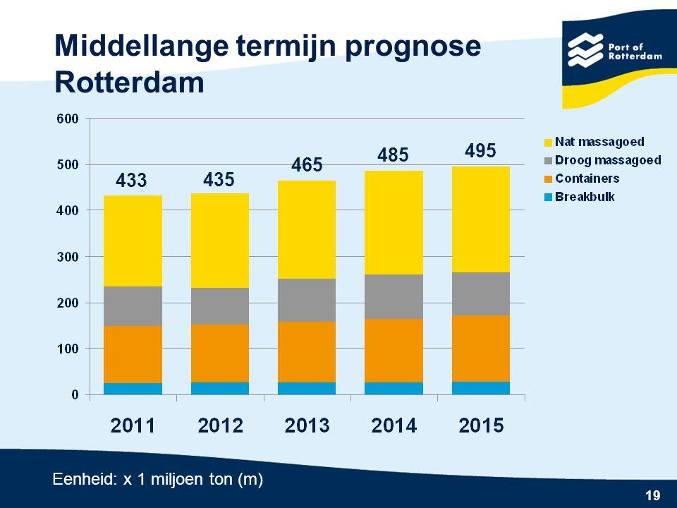 19 Middellange termijn prognose Rotterdam Eenheid: x 1 miljoen ton (m) 433 435 465 485 495