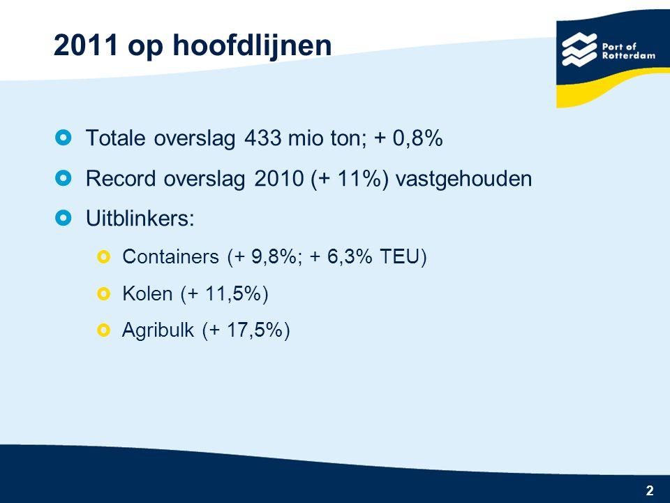 2 2011 op hoofdlijnen  Totale overslag 433 mio ton; + 0,8%  Record overslag 2010 (+ 11%) vastgehouden  Uitblinkers:  Containers (+ 9,8%; + 6,3% TEU)  Kolen (+ 11,5%)  Agribulk (+ 17,5%)