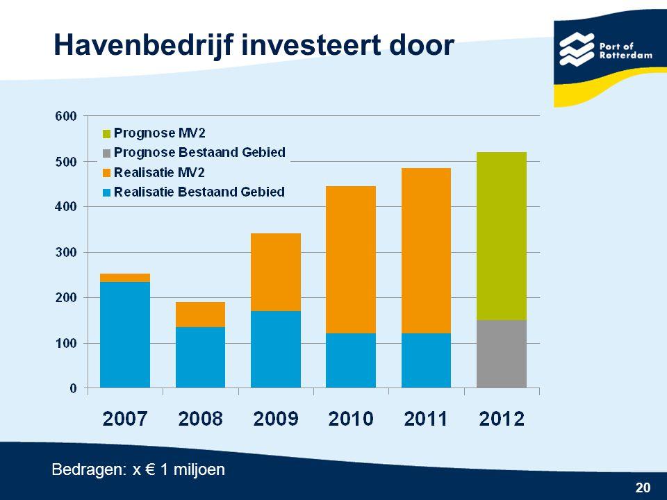 20 Havenbedrijf investeert door Bedragen: x € 1 miljoen