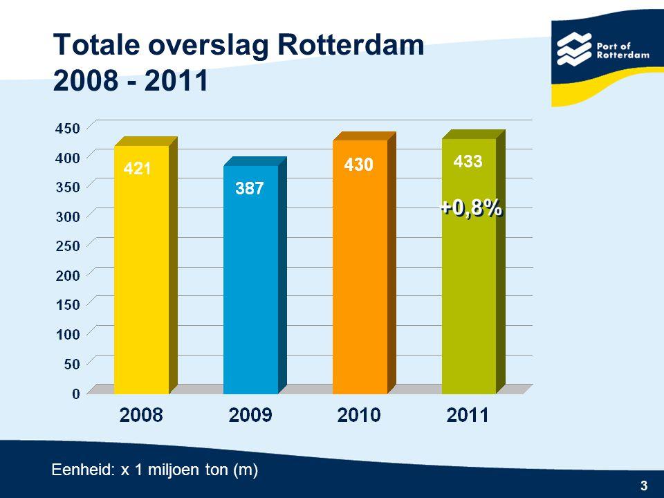 3 Totale overslag Rotterdam 2008 - 2011 +0,8% Eenheid: x 1 miljoen ton (m)