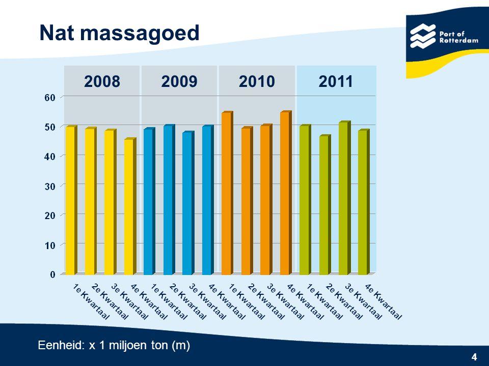 4 2010 Nat massagoed 20082009 Eenheid: x 1 miljoen ton (m) 2011