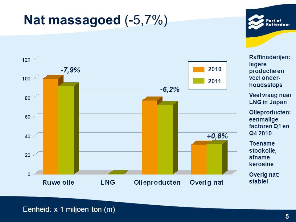 5 Nat massagoed (-5,7%) -6,2% -7,9% +0,8% 2010 2011 Eenheid: x 1 miljoen ton (m) Raffinaderijen: lagere productie en veel onder- houdsstops Veel vraag naar LNG in Japan Olieproducten: eenmalige factoren Q1 en Q4 2010 Toename stookolie, afname kerosine Overig nat: stabiel