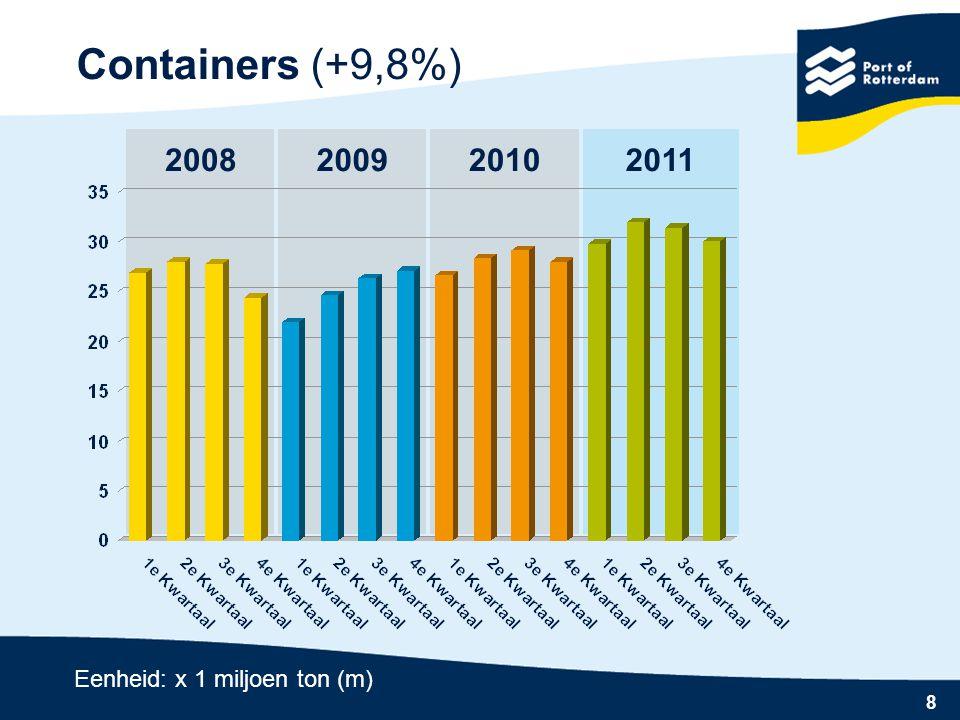 8 2010 Containers (+9,8%) 20082009 Eenheid: x 1 miljoen ton (m) 2011